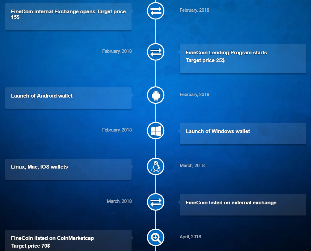 Finecoin Roadmap Cryptocurrency Army